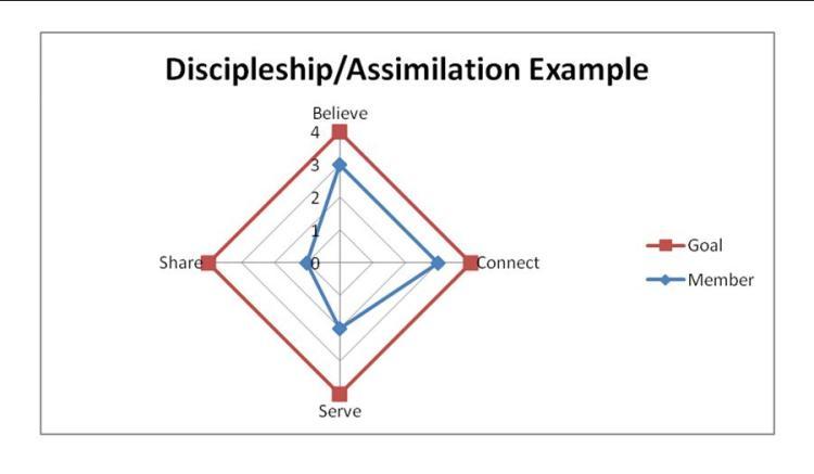 Discipleship Assimilation