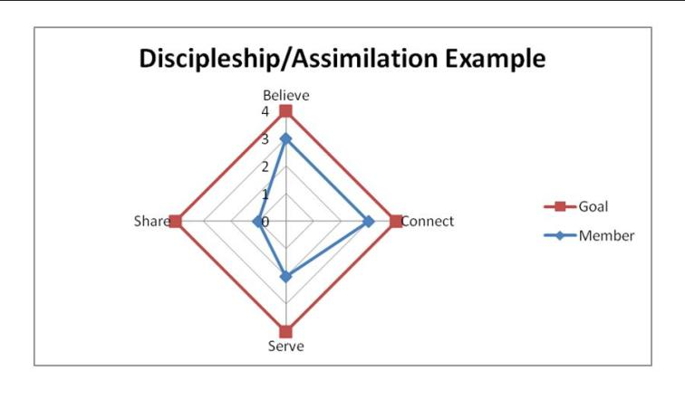 Discipleship Assimilation